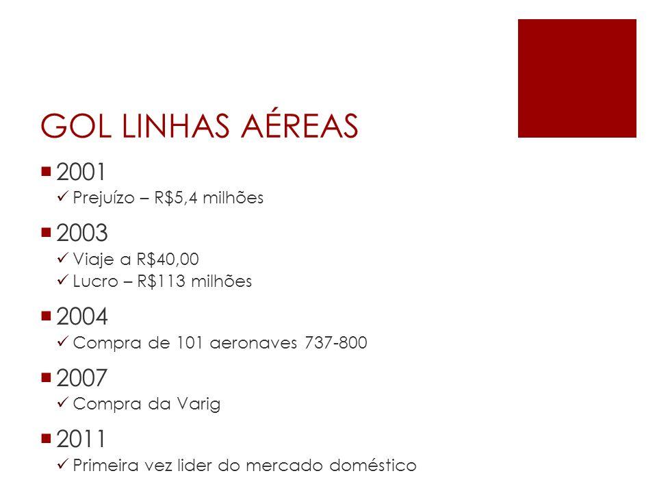 GOL LINHAS AÉREAS 2001 Prejuízo – R$5,4 milhões 2003 Viaje a R$40,00 Lucro – R$113 milhões 2004 Compra de 101 aeronaves 737-800 2007 Compra da Varig 2
