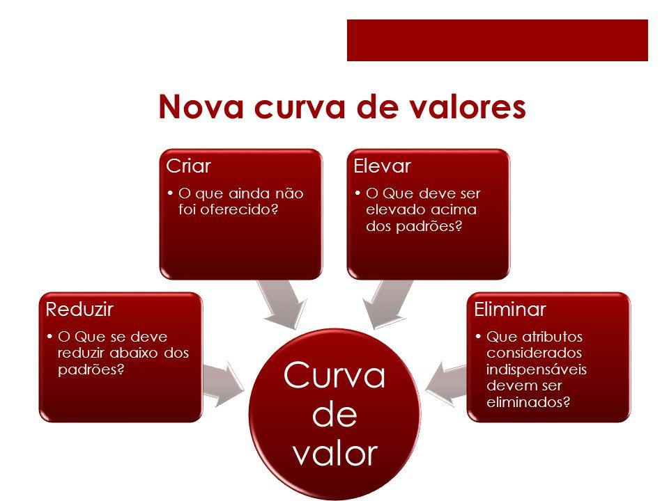 Nova curva de valores Curva de valor Reduzir O Que se deve reduzir abaixo dos padrões? Criar O que ainda não foi oferecido? Elevar O Que deve ser elev