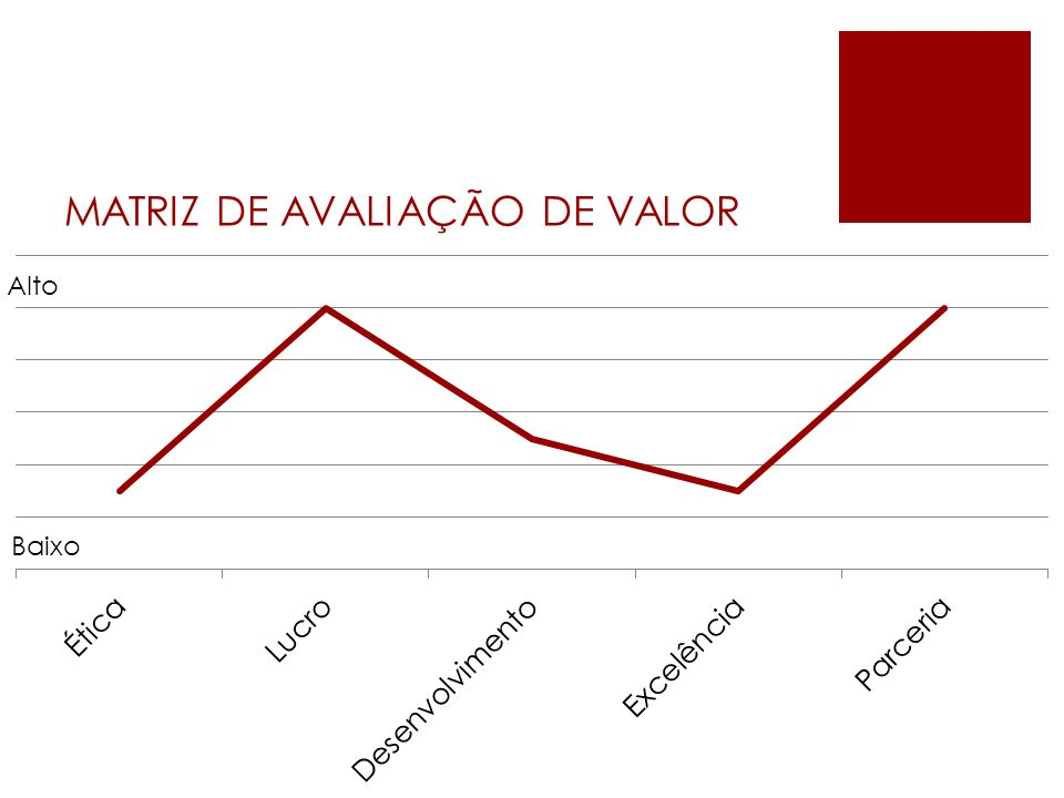 MATRIZ DE AVALIAÇÃO DE VALOR Baixo Alto