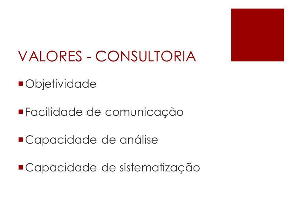VALORES - CONSULTORIA Objetividade Facilidade de comunicação Capacidade de análise Capacidade de sistematização