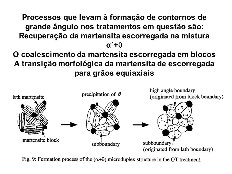 Processos que levam à formação de contornos de grande ângulo nos tratamentos em questão são: Recuperação da martensita escorregada na mistura α´+ O co