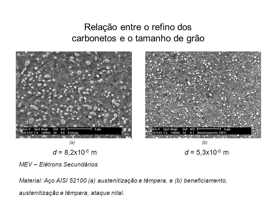 Relação entre o refino dos carbonetos e o tamanho de grão d = 5,3x10 -6 m d = 8,2x10 -6 m MEV – Elétrons Secundários Material: Aço AISI 52100 (a) aust