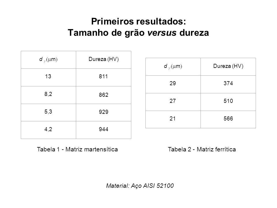 Primeiros resultados: Tamanho de grão versus dureza Material: Aço AISI 52100 d m Dureza (HV) 13811 8,2 862 5,3 929 4,2944 d m Dureza (HV) 29374 27510