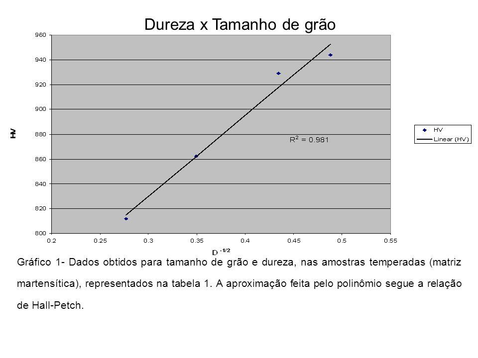 Dureza x Tamanho de grão Gráfico 1- Dados obtidos para tamanho de grão e dureza, nas amostras temperadas (matriz martensítica), representados na tabel
