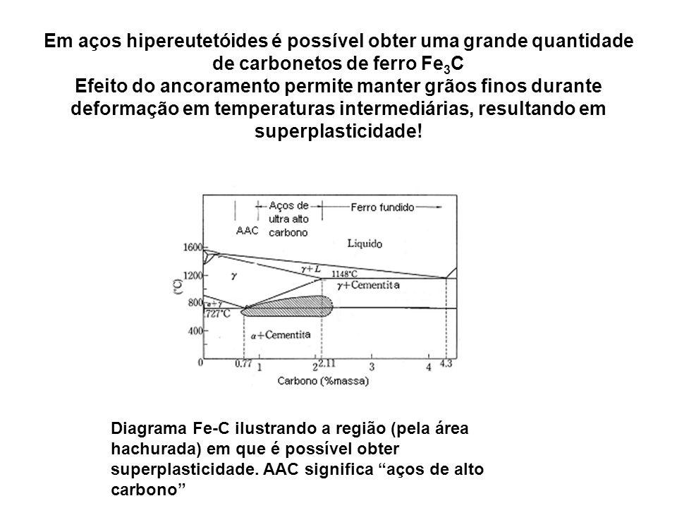 Em aços hipereutetóides é possível obter uma grande quantidade de carbonetos de ferro Fe 3 C Efeito do ancoramento permite manter grãos finos durante