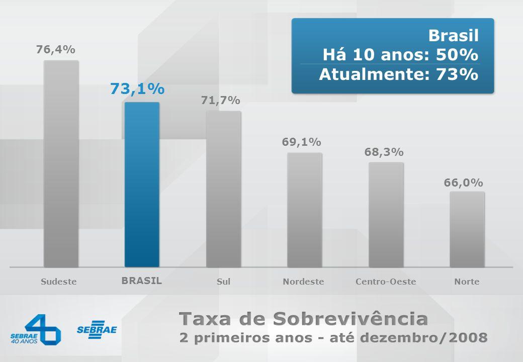 0800 570 0800 / www.sebrae.com.br SEBRAE Sudeste BRASIL SulNordesteCentro-OesteNorte 76,4% 71,7% 69,1% 68,3% 66,0% 73,1% Brasil Há 10 anos: 50% Atualm