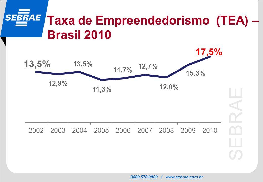 0800 570 0800 / www.sebrae.com.br SEBRAE Taxa de Empreendedorismo (TEA) – Brasil 2010