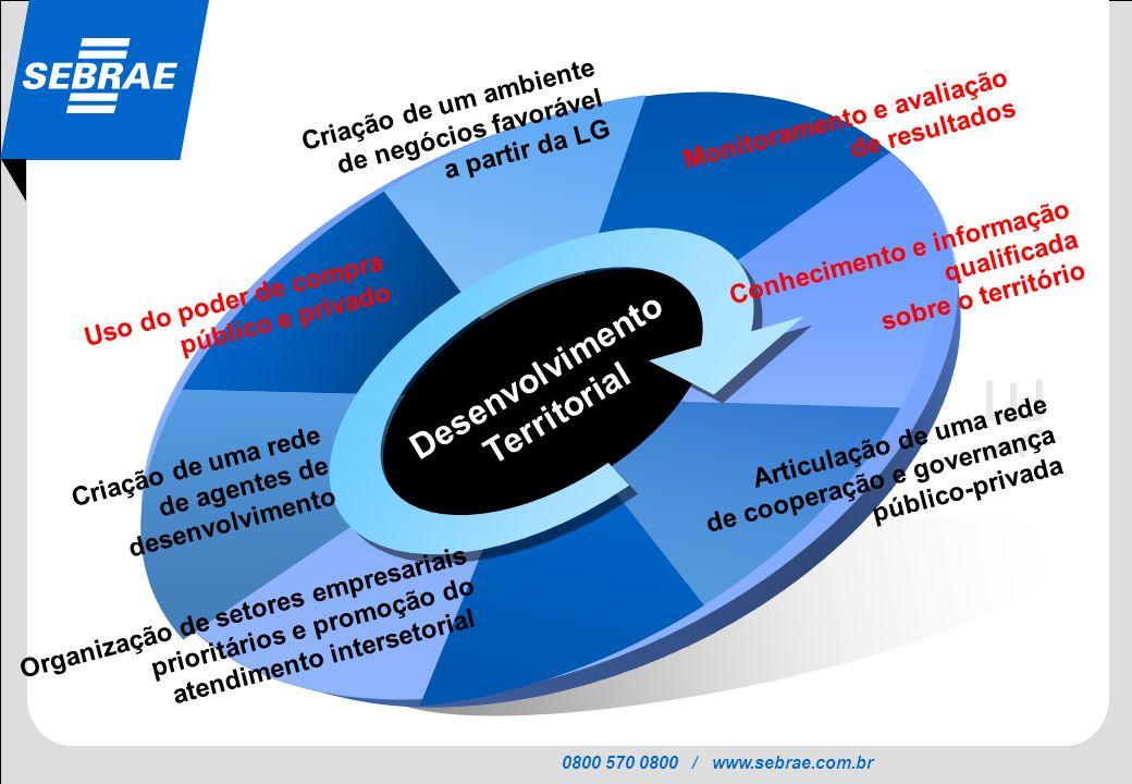 0800 570 0800 / www.sebrae.com.br SEBRAE Desenvolvimento Territorial Conhecimento e informação qualificada sobre o território Articulação de uma rede