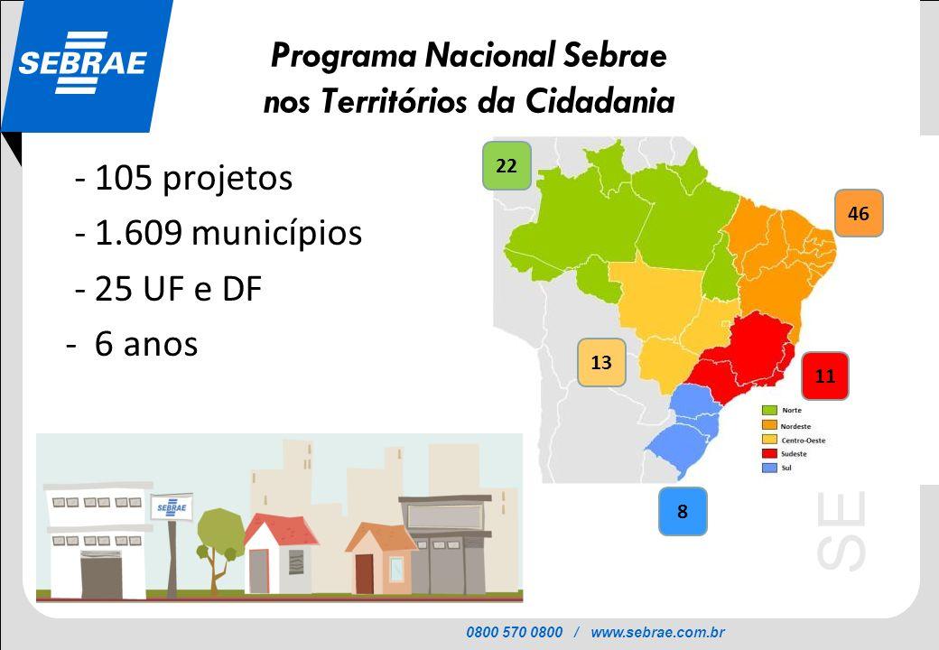 0800 570 0800 / www.sebrae.com.br SEBRAE Programa Nacional Sebrae nos Territórios da Cidadania - 105 projetos - 1.609 municípios - 25 UF e DF - 6 anos