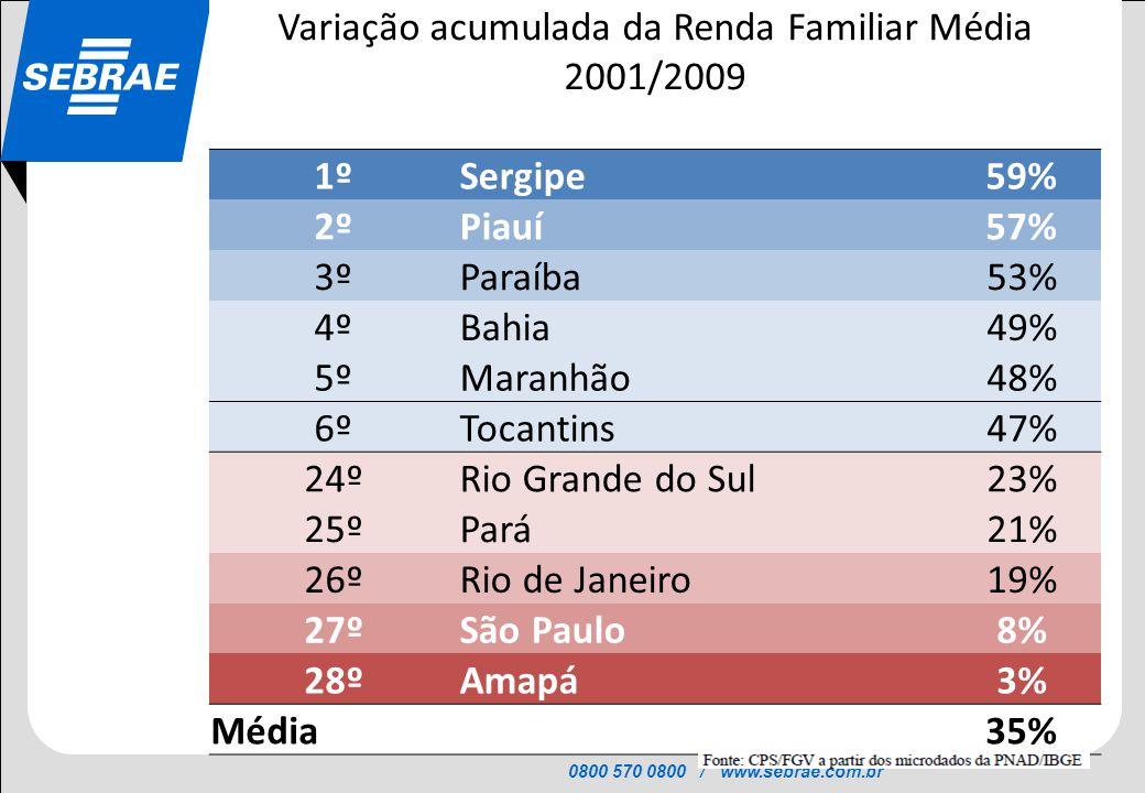 0800 570 0800 / www.sebrae.com.br SEBRAE Variação acumulada da Renda Familiar Média 2001/2009 1ºSergipe59% 2ºPiauí57% 3ºParaíba53% 4ºBahia49% 5ºMaranh