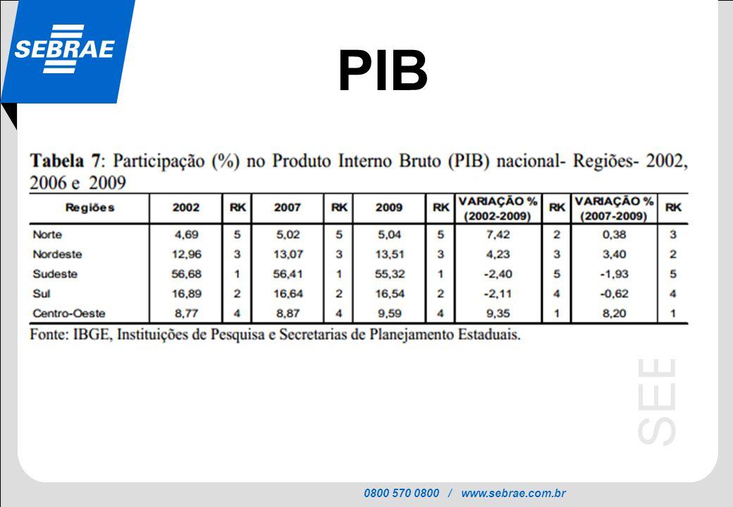 0800 570 0800 / www.sebrae.com.br SEBRAE PIB