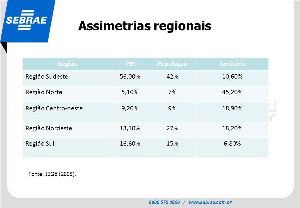 0800 570 0800 / www.sebrae.com.br SEBRAE Assimetrias regionais Fonte: IBGE (2008). RegiãoPIBPopulaçãoTerritório Região Sudeste56,00%42%10,60% Região N