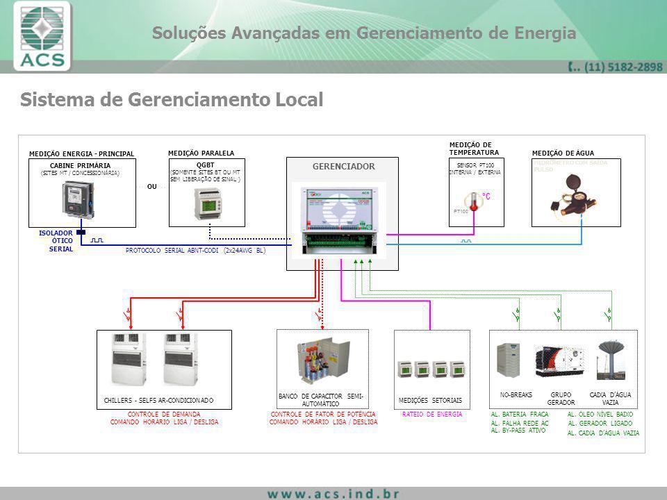 Sistema de Gerenciamento Local BANCO DE CAPACITOR SEMI- AUTOMÁTICO PROTOCOLO SERIAL ABNT-CODI (2x24AWG BL) AL. ÓLEO NÍVEL BAIXO AL. GERADOR LIGADO AL.