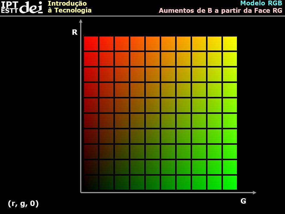 Introdução à Tecnologia Modelo RGB Aumentos de B a partir da Face RG R G (r, g, 0)