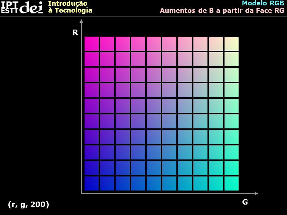 Introdução à Tecnologia Modelo RGB Aumentos de B a partir da Face RG R G (r, g, 200)