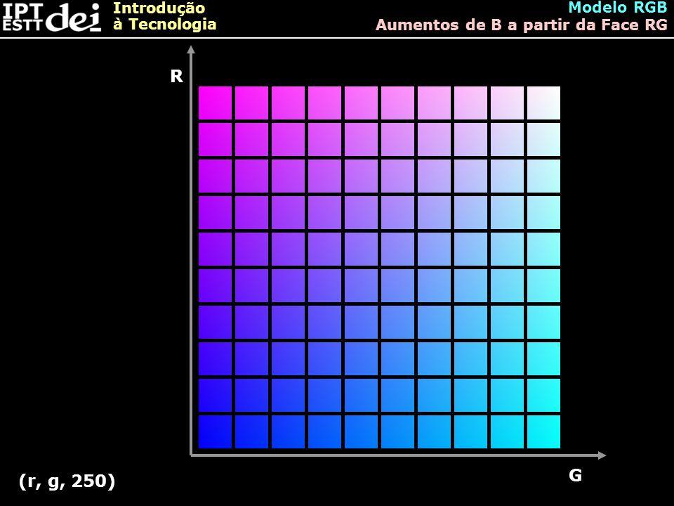 Introdução à Tecnologia Modelo RGB Aumentos de B a partir da Face RG R G (r, g, 250)