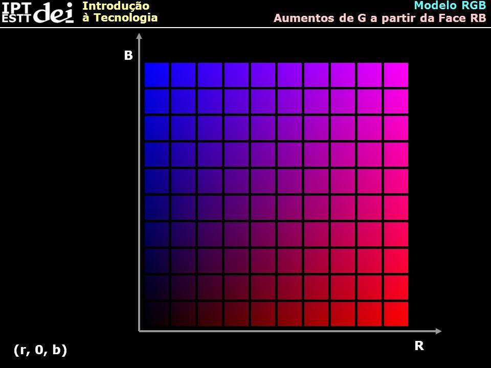Introdução à Tecnologia Modelo RGB Aumentos de G a partir da Face RB B R (r, 0, b)