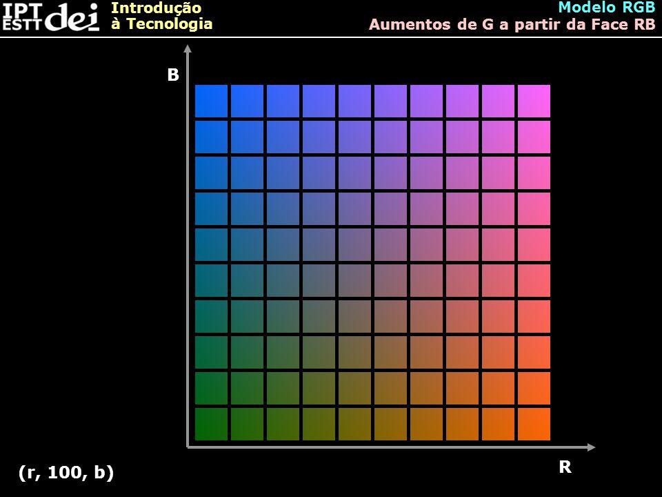 Introdução à Tecnologia Modelo RGB Aumentos de G a partir da Face RB B R (r, 100, b)