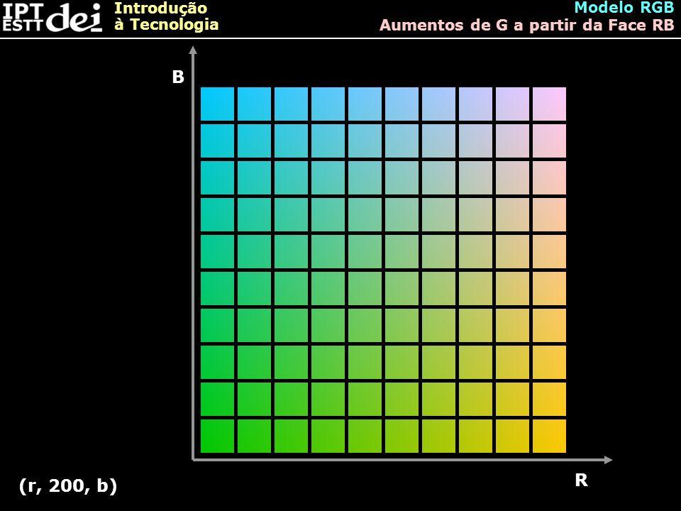 Introdução à Tecnologia Modelo RGB Aumentos de G a partir da Face RB B R (r, 200, b)