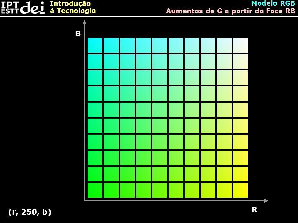 Introdução à Tecnologia Modelo RGB Aumentos de G a partir da Face RB B R (r, 250, b)