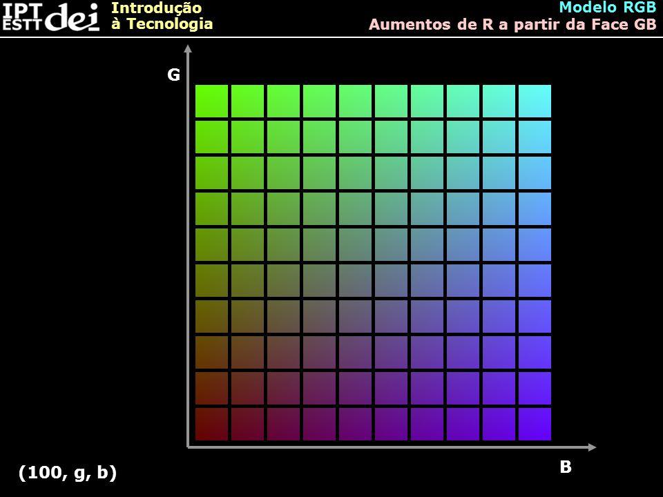 Introdução à Tecnologia Modelo RGB Aumentos de R a partir da Face GB G B (100, g, b)