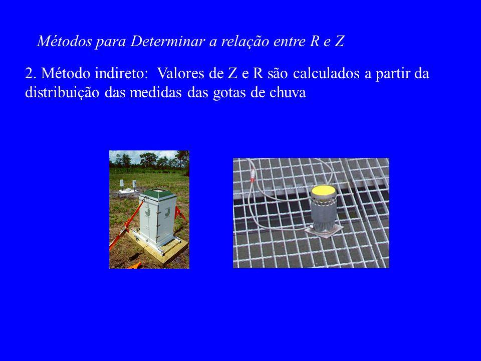 Métodos para Determinar a relação entre R e Z 2.