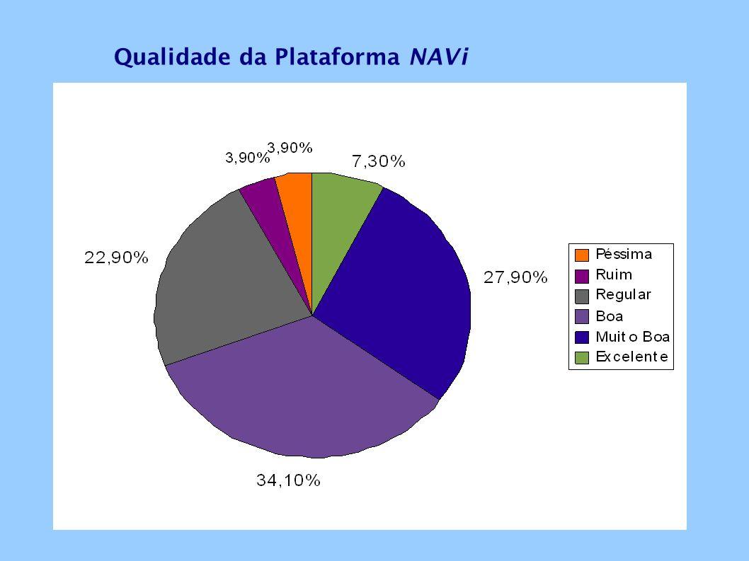 Qualidade da Plataforma NAVi