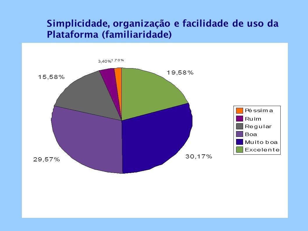 Simplicidade, organização e facilidade de uso da Plataforma (familiaridade)