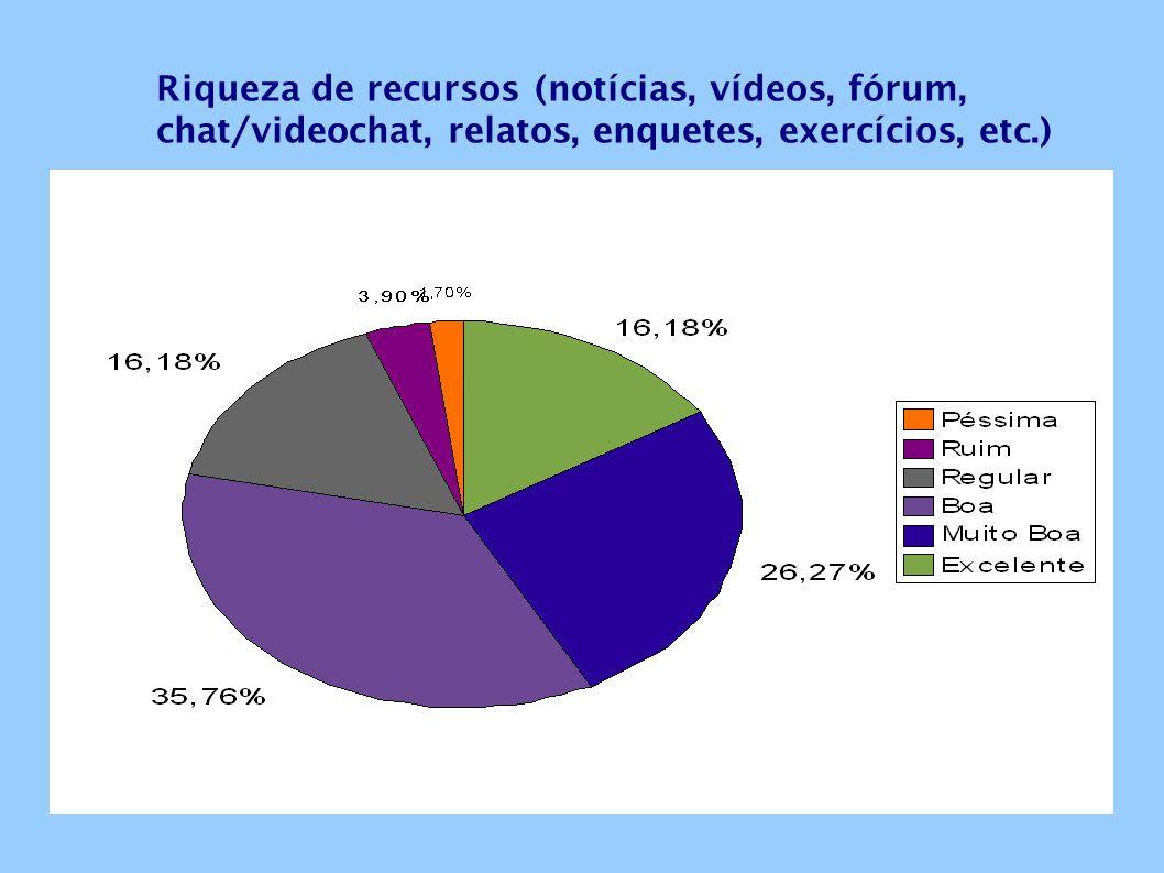 Riqueza de recursos (notícias, vídeos, fórum, chat/videochat, relatos, enquetes, exercícios, etc.)