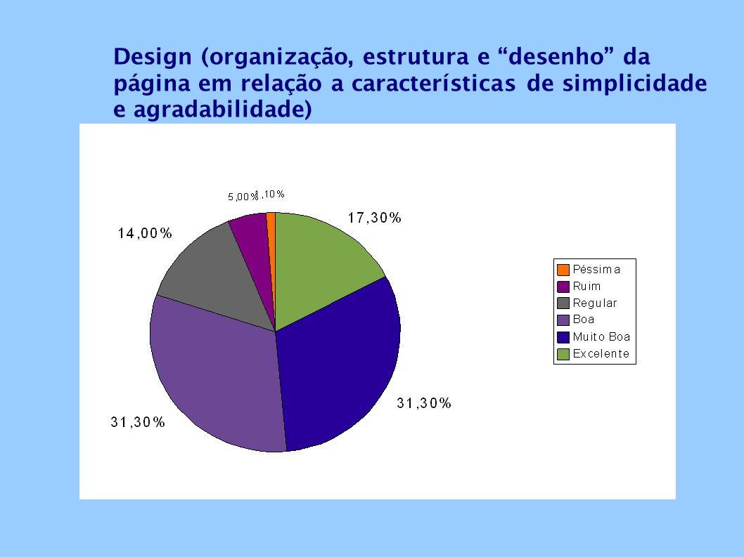 Design (organização, estrutura e desenho da página em relação a características de simplicidade e agradabilidade)
