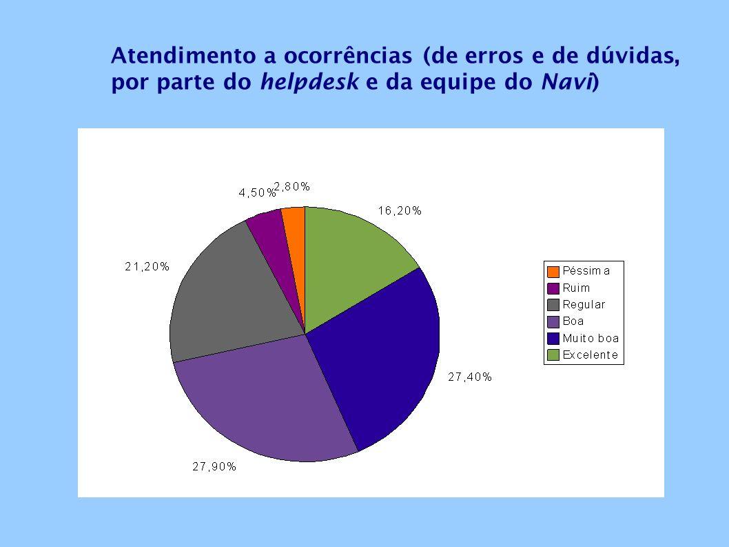 Atendimento a ocorrências (de erros e de dúvidas, por parte do helpdesk e da equipe do Navi)
