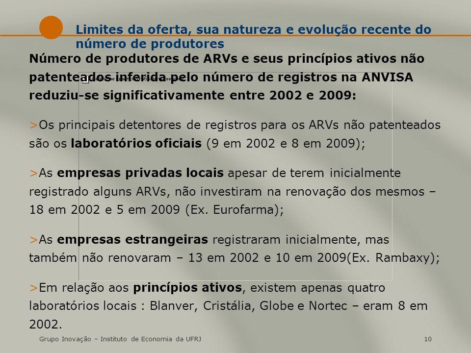 Grupo Inovação – Instituto de Economia da UFRJ10 Limites da oferta, sua natureza e evolução recente do número de produtores Número de produtores de ARVs e seus princípios ativos não patenteados inferida pelo número de registros na ANVISA reduziu-se significativamente entre 2002 e 2009: >Os principais detentores de registros para os ARVs não patenteados são os laboratórios oficiais (9 em 2002 e 8 em 2009); >As empresas privadas locais apesar de terem inicialmente registrado alguns ARVs, não investiram na renovação dos mesmos – 18 em 2002 e 5 em 2009 (Ex.