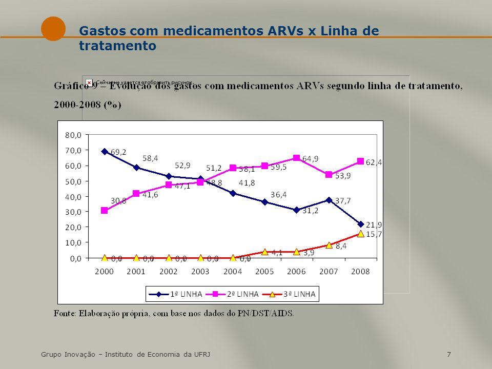 Grupo Inovação – Instituto de Economia da UFRJ7 Gastos com medicamentos ARVs x Linha de tratamento