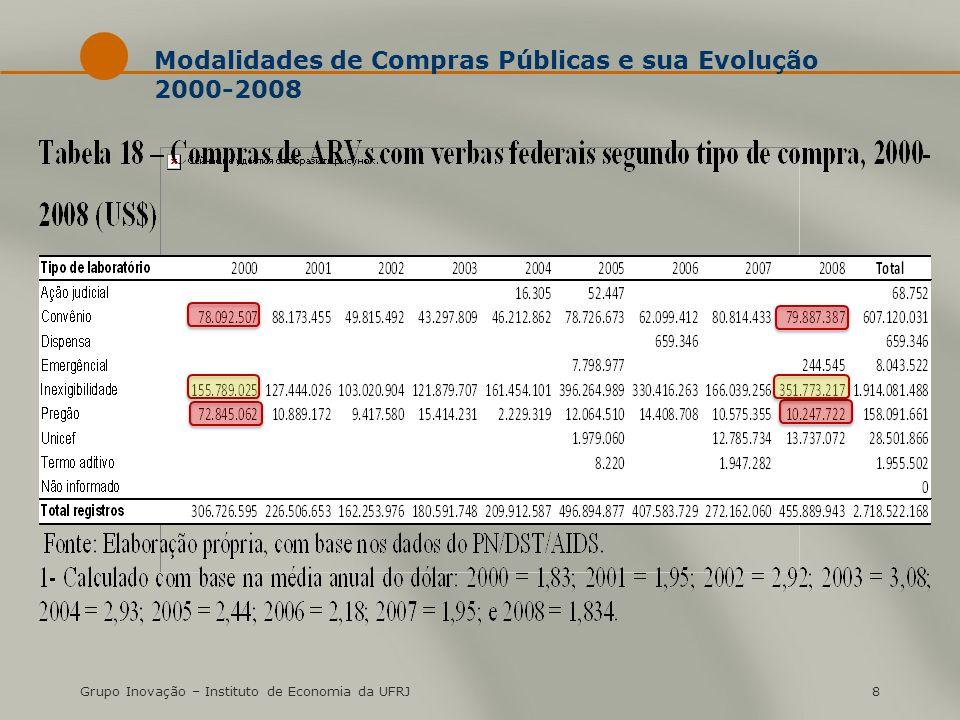 Grupo Inovação – Instituto de Economia da UFRJ8 Modalidades de Compras Públicas e sua Evolução 2000-2008