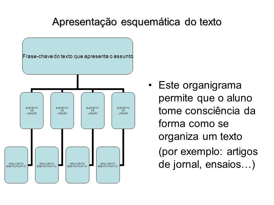 Frase-chave do texto que apresenta o assunto ELEMENTO DE LIGAIÇÃO ARGUMENTO EXEMPLIFICATIVO ELEMENTO DE LIGAÇÃO ARGUMENTO EXEMPLIFICATIVO ELEMENTO DE