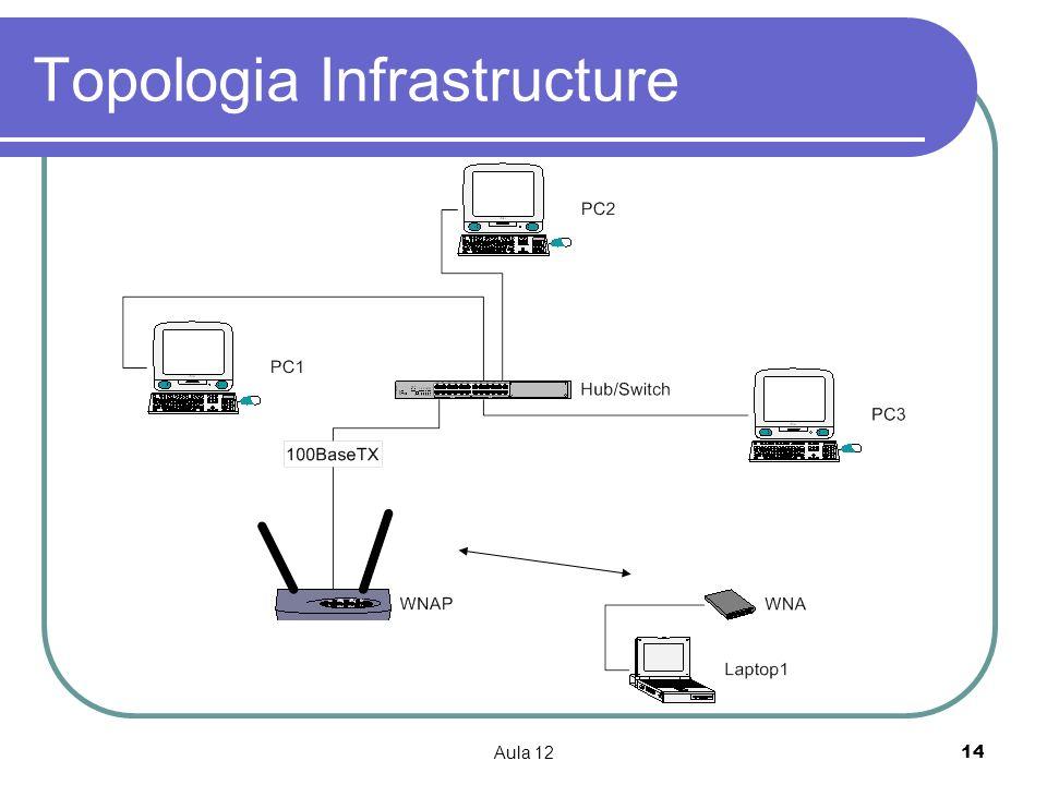 Aula 1214 Topologia Infrastructure