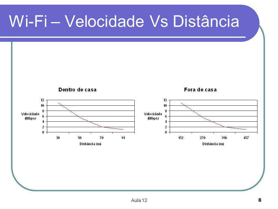 Aula 128 Wi-Fi – Velocidade Vs Distância