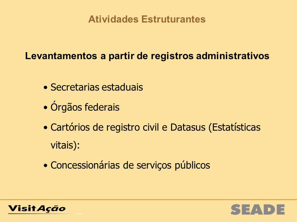 Levantamentos a partir de registros administrativos Secretarias estaduais Órgãos federais Cartórios de registro civil e Datasus (Estatísticas vitais):