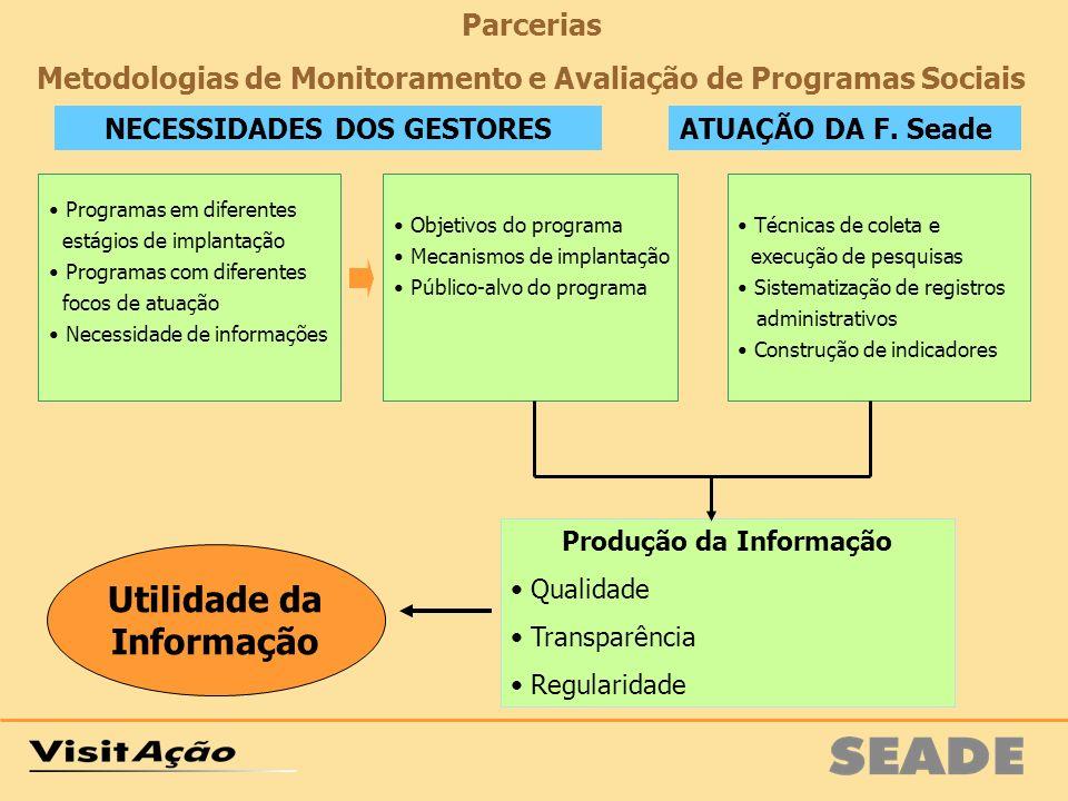 Programas em diferentes estágios de implantação Programas com diferentes focos de atuação Necessidade de informações Objetivos do programa Mecanismos