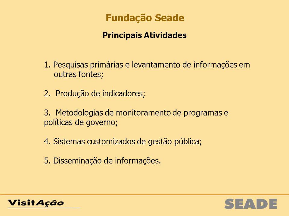 Principais Atividades 1. Pesquisas primárias e levantamento de informações em outras fontes; 2. Produção de indicadores; 3. Metodologias de monitorame