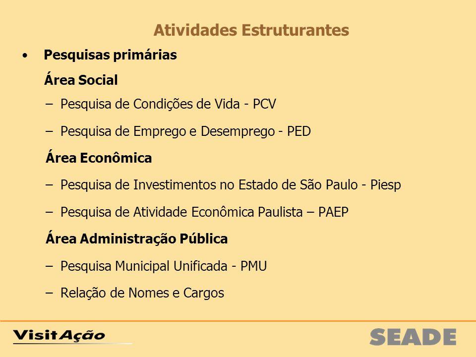 Pesquisas primárias Área Social –Pesquisa de Condições de Vida - PCV –Pesquisa de Emprego e Desemprego - PED Área Econômica –Pesquisa de Investimentos