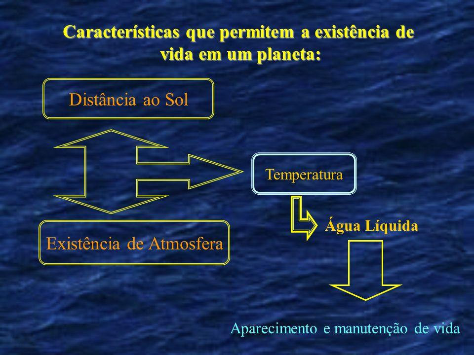 Características que permitem a existência de vida em um planeta: Distância ao Sol Existência de Atmosfera Água Líquida Aparecimento e manutenção de vida Temperatura