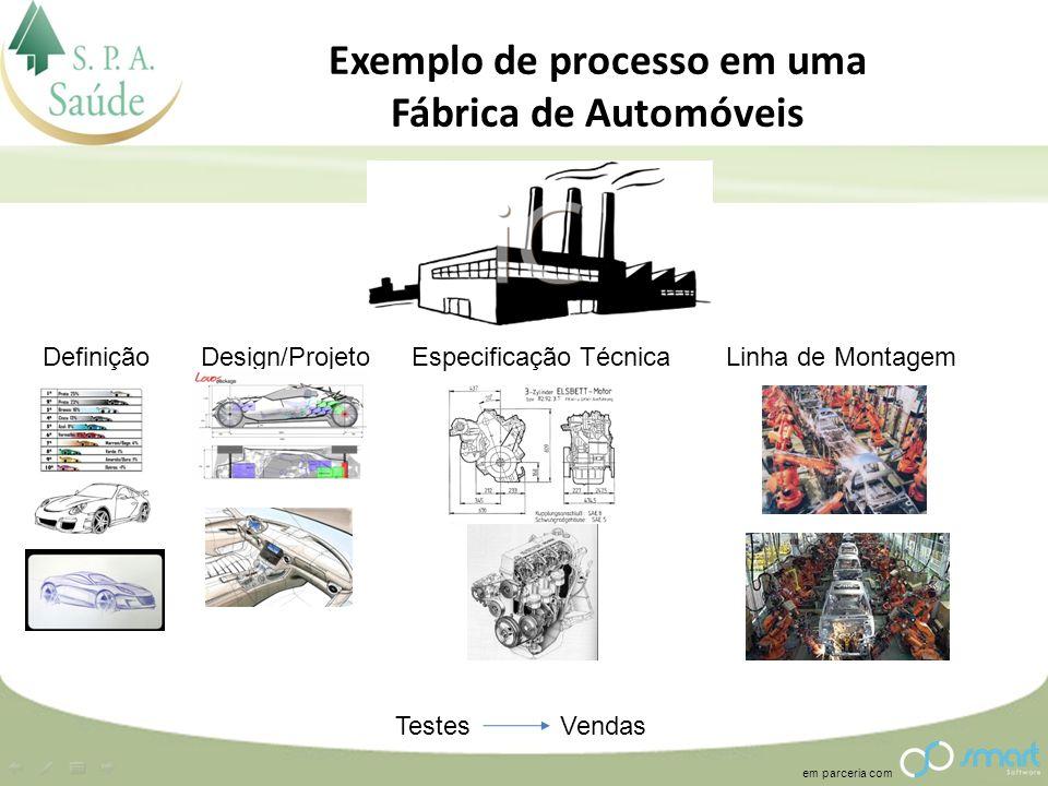 em parceria com Exemplo de processo em uma Fábrica de Automóveis Design/ProjetoDefiniçãoEspecificação TécnicaLinha de Montagem TestesVendas