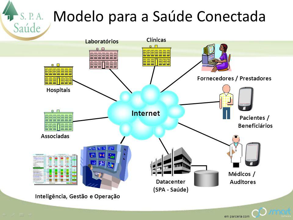 em parceria com Modelo para a Saúde Conectada Inteligência, Gestão e Operação Hospitais Fornecedores / Prestadores Pacientes / Beneficiários Médicos /