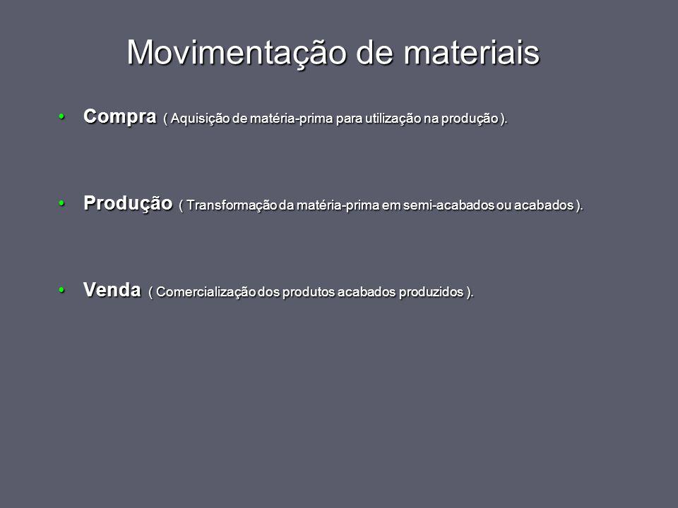 Movimentação de materiais Compra ( Aquisição de matéria-prima para utilização na produção ).Compra ( Aquisição de matéria-prima para utilização na pro