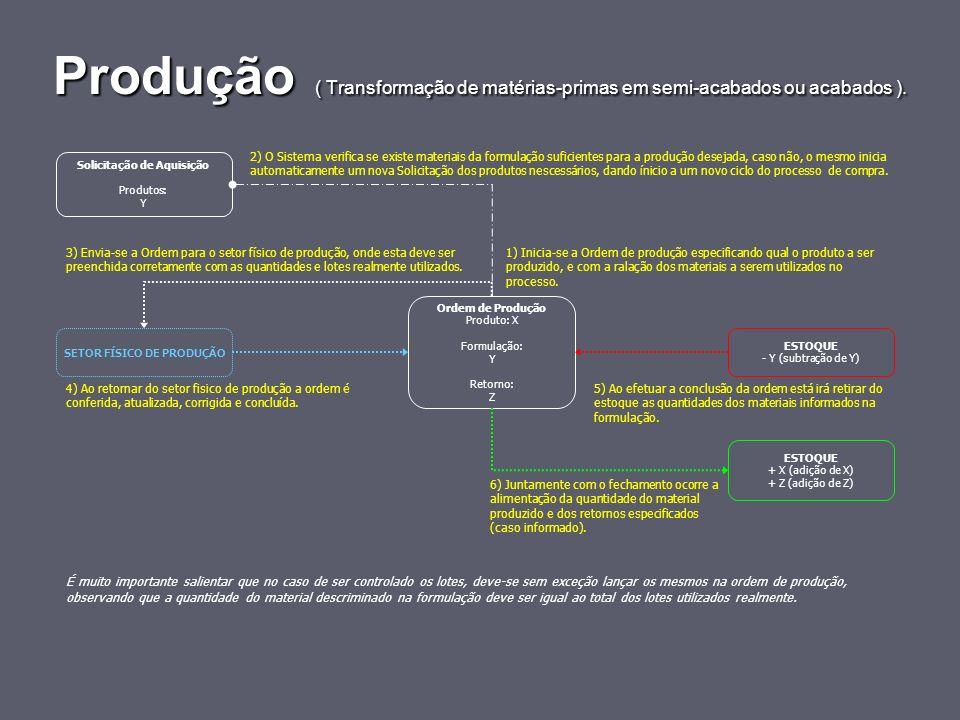 Produção ( Transformação de matérias-primas em semi-acabados ou acabados ). 3) Envia-se a Ordem para o setor físico de produção, onde esta deve ser pr