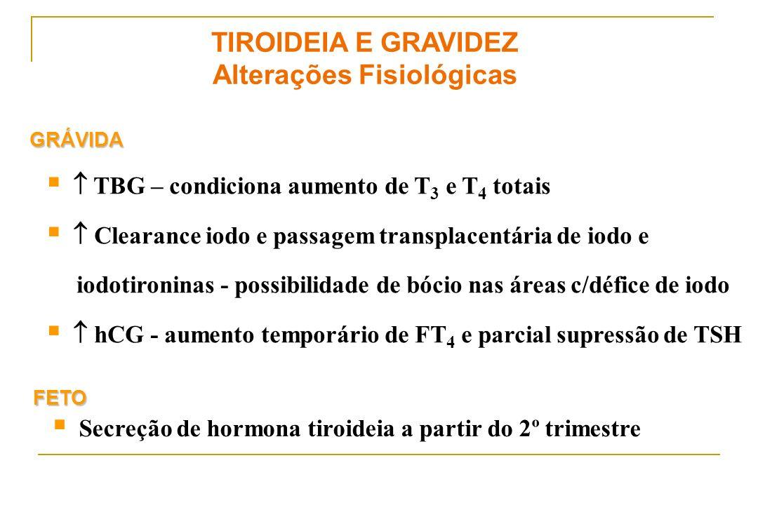 TIROIDEIA E GRAVIDEZ Alterações Fisiológicas Secreção de hormona tiroideia a partir do 2º trimestre FETO TBG – condiciona aumento de T 3 e T 4 totais