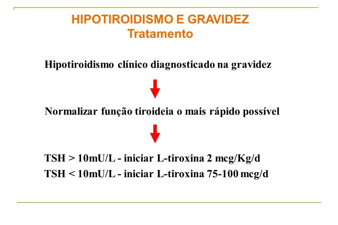 HIPOTIROIDISMO E GRAVIDEZ Tratamento Hipotiroidismo clínico diagnosticado na gravidez Normalizar função tiroideia o mais rápido possível TSH > 10mU/L