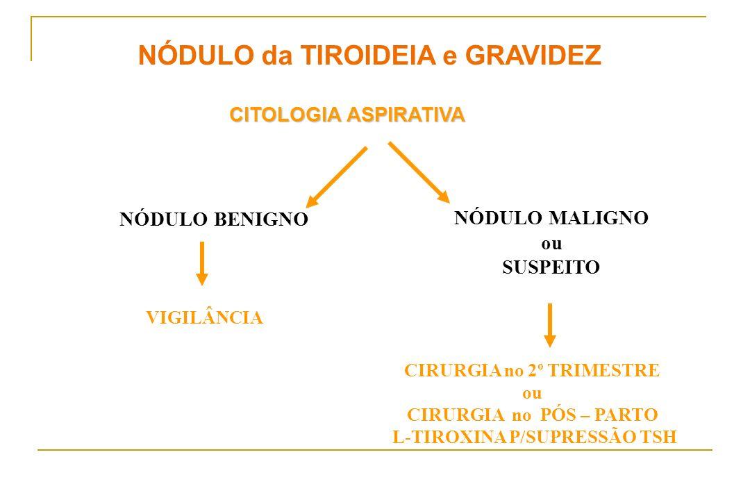 NÓDULO da TIROIDEIA e GRAVIDEZ CITOLOGIA ASPIRATIVA NÓDULO BENIGNO NÓDULO MALIGNO ou SUSPEITO VIGILÂNCIA CIRURGIA no 2º TRIMESTRE ou CIRURGIA no PÓS –