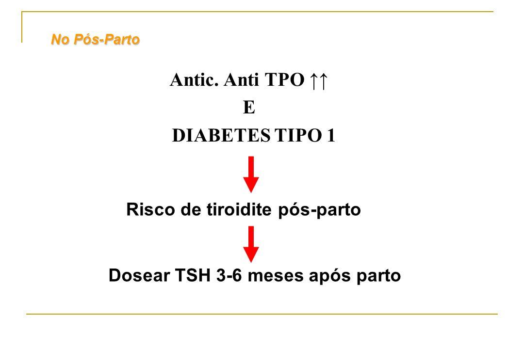 No Pós-Parto Antic. Anti TPO E DIABETES TIPO 1 Risco de tiroidite pós-parto Dosear TSH 3-6 meses após parto